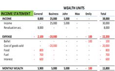 Family's Income statement