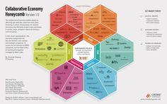"""Diagrama de la """"economía colaborativa"""" #Fab10"""