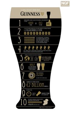 https://flic.kr/p/7LANhk | 10 Things you didn't know about Guinness | For every religious and national festival, there is normally a food or drink that is synonymous with that day; Thanksgiving and turkey, Christmas and mince pies, Shrove Tuesday and pancakes, Easter and chocolate. However none of these foods seem to have the close relationship that Guinness has with St. Patrick's Day.  View full article at Next Generation Food EU  Graphic by Tiffany Farrant