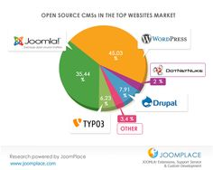 Every 3rd MOST Popular Open Source CMS Website is Built on Joomla!