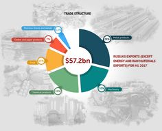 Pie chart Russian Export Dynamic infographic