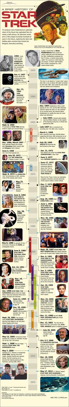 A brief history infographic of Star Trek