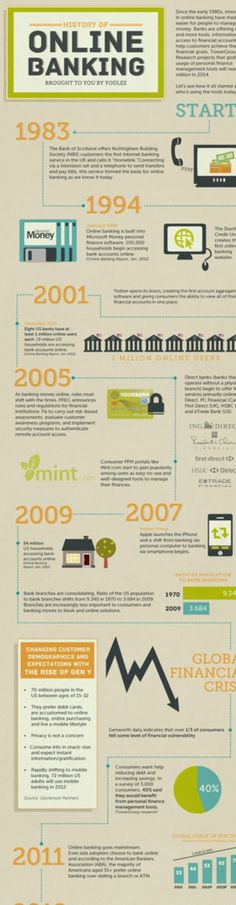 The History Of Internet Banking (1983 – 2012) #infographic