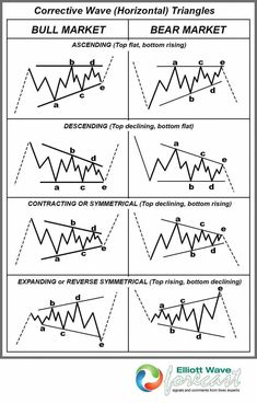 In this article, discover why you should STOP day trading and learn more about trend trading the stock market and Forex. Forex Trading Basics, Learn Forex Trading, Analyse Technique, Wave Theory, Stock Trading Strategies, Trade Finance, Finance Business, Online Business, Candlestick Chart