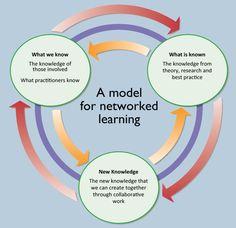 Campos vs. escenarios de aprendizaje! (Edu. Disruptiva) http://sco.lt/...
