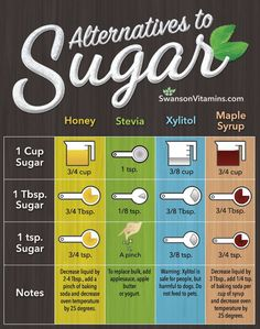 sugar replacement conversion chart - sugar substitutes