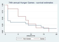 The economics of the Hunger Games. More than you'd ever want to know about the probability behind it all.
