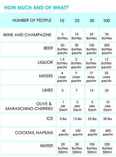 For my inspired clients who may need this!! Its a guide how to stock your bar for an event!  Also remember when planning an event, for a semi formal event the average cost per guest with all expenses included averages near $50.00 per guest
