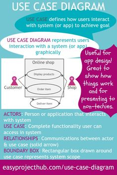 USE CASE DIAGRAMS are BRILLIANT for helping with USER EXPERIENCE (UX) when building apps or systems.