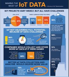Making the most of IoT Data