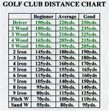 graphic about Printable Golf Club Distance Chart named Impression consequence for golfing club length chart #ImportantGolfTips