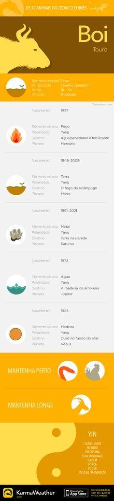 Principais características do signo do zodíaco chinês do Boi, segundo animal do horóscopo chinês. Obtenha o aplicativo KarmaWeather, disponível gratuitamente na App Store