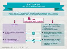 Infographie: Marché du gaz