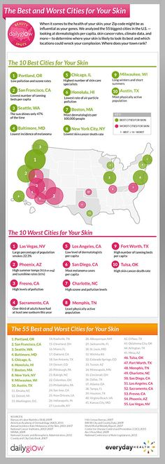 Guide to Skin Health by Location and Climate.....Where you live may play a huge role in the health of your skin and your skin care routine. Where does your city rank for skin health? Do you change your skin care products based on the seasons?......