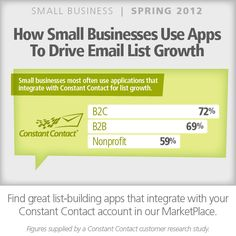 Small businesses most often use applications that integrate with Constant Contact for list growth.