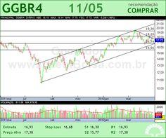 GERDAU - GGBR4 - 11/05/2012