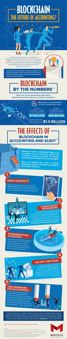 s degree in Accounting. This blockchain- the Future Of Accounting infographic can help you understand what blockchain is exactly and why it matters. Bitcoin Mining Hardware, Finance Degree, Software, Blockchain Cryptocurrency, Crypto Mining, Use Case, Data Analytics, Blockchain Technology, Crypto Currencies