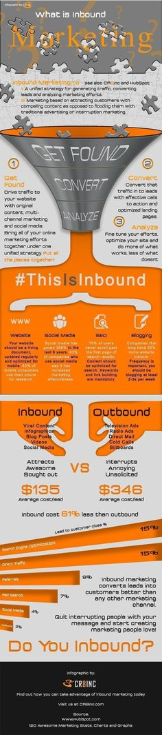#Inbound #Marketing #Pipeline #Funnel #Infographic # Convert #Analyze #Outbound #Attract #Viral #Customer #Acquisition #SEO #Paid #Organic #inboundmarketingfunnel #inboundmarketingstrategy