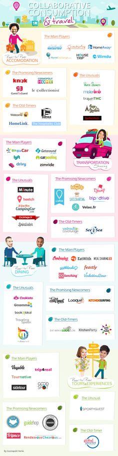 Infographie tourisme collaboratif, consommation collaborative