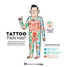 Mapa del dolor del tatuaje