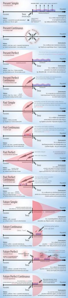 Tense infographic present simple, past simple, future simple, past continuous, present continuous English Grammar Tenses, English Verbs, Learn English Grammar, English Vocabulary Words, Learn English Words, Grammar And Vocabulary, English Language Learning, English Writing, English Study