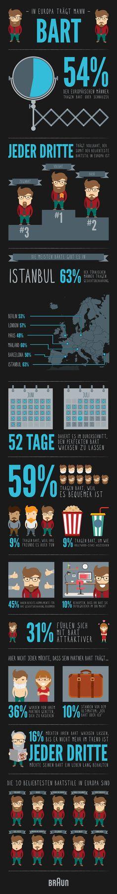 braun-infografik-bart