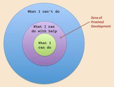 Google Image Result for http://www.innovativelearning.com/educational_psychology/development/zone-proximal-development.png