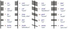 Ogham (OH-am) is an ancient alphabet used to write Old Irish and other Brythonic/Brittonic languages (such as Pictish, Welsh) from about the century CE. The Ogham alphabet is sometimes called …