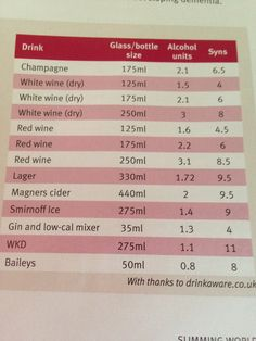 Alcohol syn values Slimming World Syn Values, Slimming World Tips, Slimming World Recipes, Slimming World Survival, Slimming World Treats, Magners Cider, Low Syn Treats, Syn Free Food, Lamb Dishes