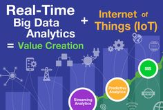 Infographic: Real-Time Analytics and the Internet of Things Internet Marketing, Online Marketing, Business Intelligence Dashboard, Short Term Goals, Data Science, Big Data, Insight, Infographic, Writing