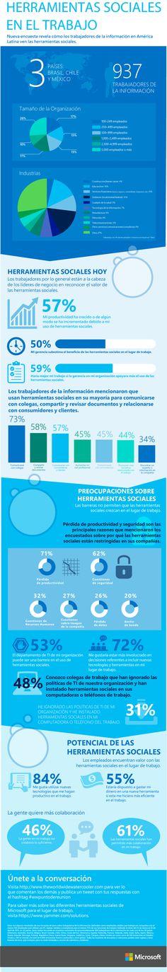 Trabajadores en LATAM incrementan su productividad con el uso de redes sociales