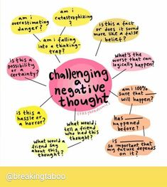 I love this mindmap visual from ⭐ Challenging negative thoughts and understanding the impact that negative thoughts can… Positive Quotes For Life Encouragement, Positive Quotes For Life Happiness, Mental And Emotional Health, Mental Health Awareness, Mental Health Resources, Self Care Activities, Therapy Activities, Play Therapy, Speech Therapy