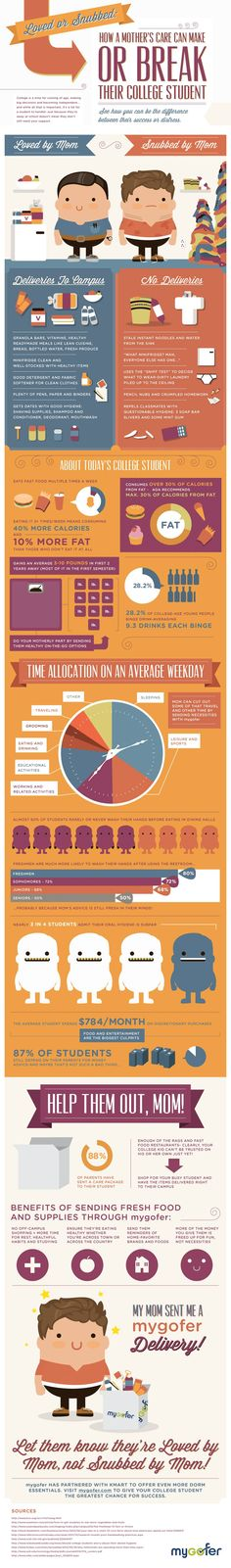 #INFOGRAPHIC: HOW A MOTHER'S CARE CAN MAKE OR BREAK THEIR COLLEGE STUDENT