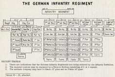 WW2 German Infantry Company Organization
