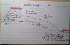 Glacial Budget Diagram