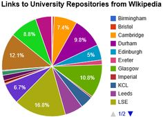 Links From Wikipedia to Russell Group University Repositories