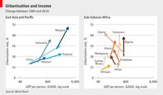The urbanisation trap: Moving from farms to cities does not always translate to gains in income - via http://www.economist.com/blogs/graphicdetail/2012/10/daily-chart?fsrc=nlw|newe|10-3-2012|3661333|38699075|NA