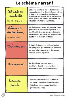 schema narratif Plus – Kindergarten Lesson Plans Narrative Writing, Writing A Book, Writing Tips, Narrative Story, Writing Activities, French Language Lessons, French Lessons, French Tips, Spanish Lessons