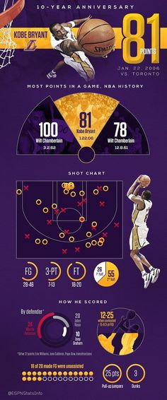 """By the numbers: 10-year anniversary of Kobe Bryant's 81-point game"" by ESPN http://espn.go.com/blog/statsinfo/post/_/id/113928/by-the-numbers-10-year-anniversary-of-kobe-bryants-81-point-game #NBA #Basketball 