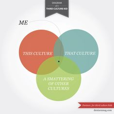 Third Culture Kids - Characteristics | Expat with Kids - great website :)