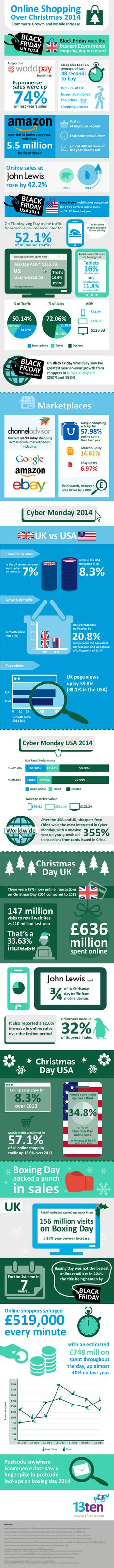 Mobile shopping and eCommerce boom over Christmas 2014 (Infographic)