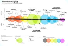 There are many ways how hiring a professional web design agency can benefit your business. Top rated web design agency ESPRESSO lists the benefits for you. Design Thinking Process, Design Process, Process Flow, Process Art, Design Websites, What Is Information, To Do App, Interaktives Design, Brand Design