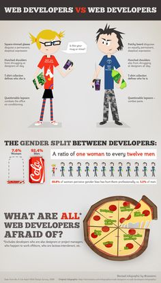 female web developers and male web developers