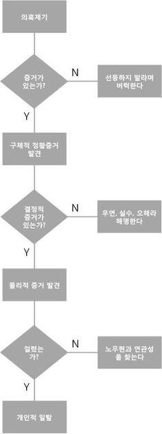 어떤 당의 스캔들 도식표