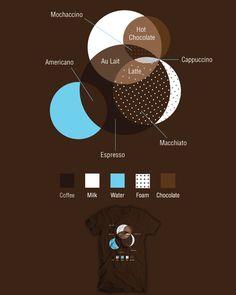 Coffee Infografic