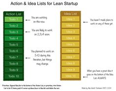Use Action and Idea Lists to Prioritize Tasks and Get Things Done