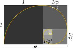 Golden ratio - In mathematics and the arts, two quantities are in the golden ratio if the ratio of the sum of the quantities to the larger quantity is equal to the ratio of the larger quantity to the smaller one.  The Greek letter phi represents the golden ratio. The golden ratio has fascinated Western intellectuals of diverse interests for at least 2,400 years.