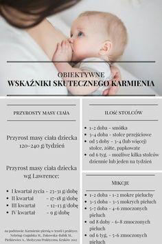Wskaźniki skutecznego karmienia piersią Baby Boom, Baby Time, Doula, Baby Hacks, Vogue Kids, Kids And Parenting, Breastfeeding, New Baby Products, Fun Facts