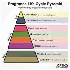 Mistake #5 – Not Properly Storing The Fragrance