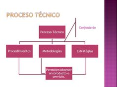 los procesos técnicos de la ofimática - Buscar con Google